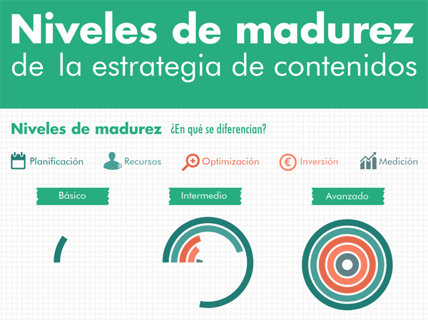 [Contenidos] Niveles de madurez de la estrategia de contenidos: infografía comparativa
