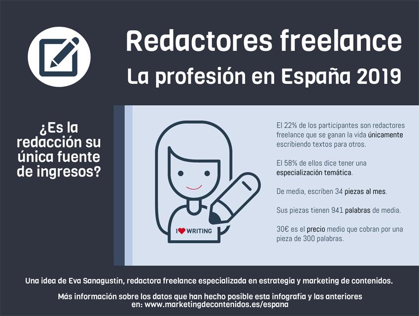 Detalle de la infografía sobre redactores freelance 2019