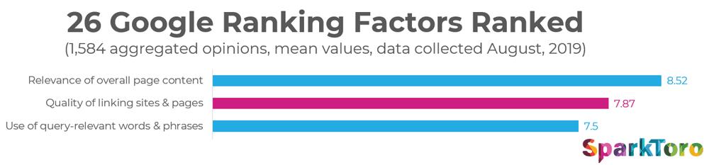 Google Ranking Factors 2019 SparkToro