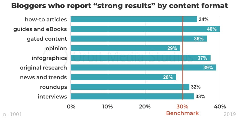 "Bloggers who report ""strong results"" by content format - Orbit Media"